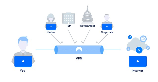 Why Should You Use VPN For a PC?
